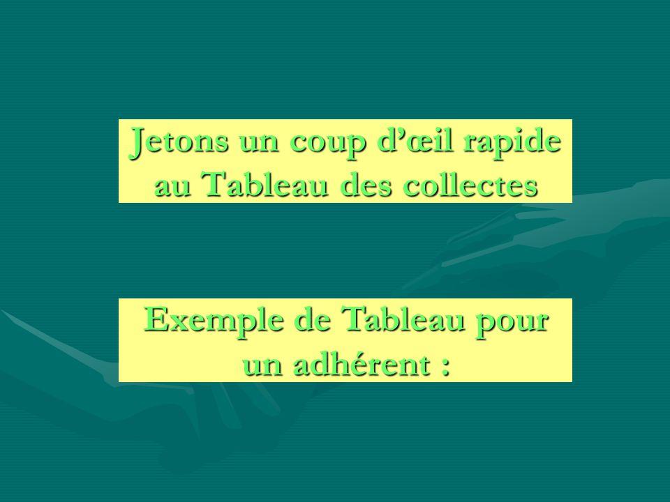 Jetons un coup dœil rapide au Tableau des collectes Exemple de Tableau pour un adhérent :