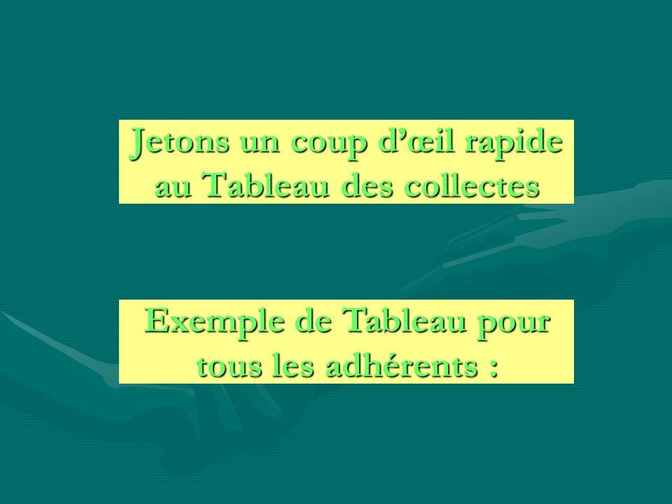 Jetons un coup dœil rapide au Tableau des collectes Exemple de Tableau pour tous les adhérents :