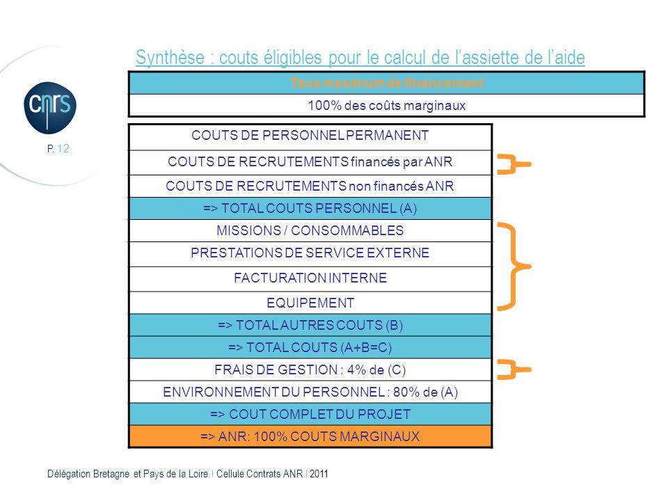 Délégation Bretagne et Pays de la Loire l Cellule Contrats ANR l 2011 P. 12 Synthèse : couts éligibles pour le calcul de lassiette de laide Taux maxim