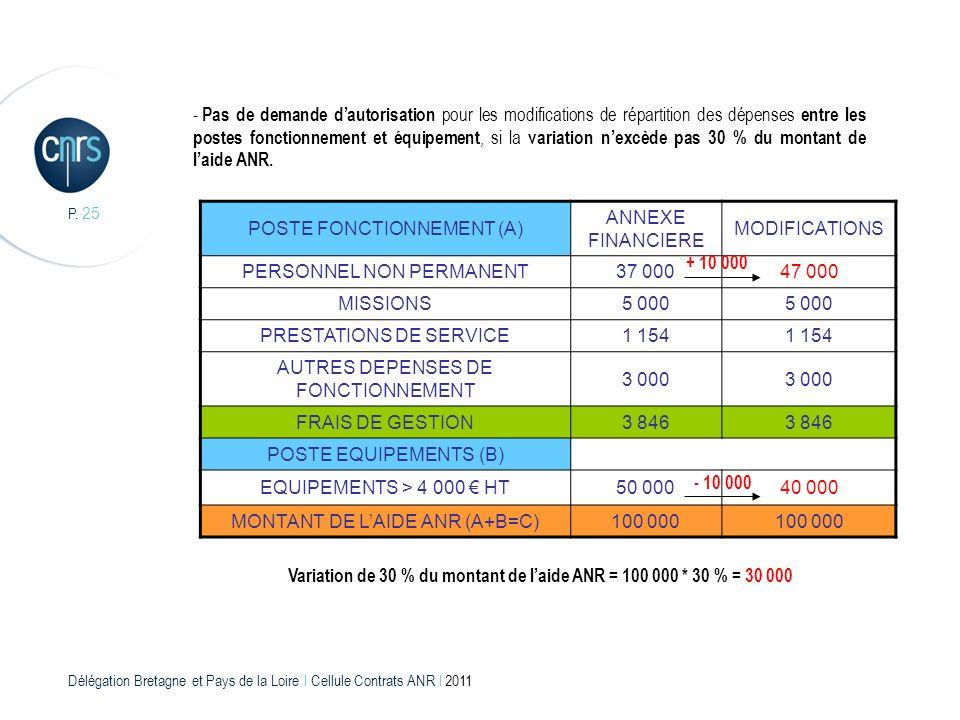 Délégation Bretagne et Pays de la Loire l Cellule Contrats ANR l 2011 P. 25 - Pas de demande dautorisation pour les modifications de répartition des d