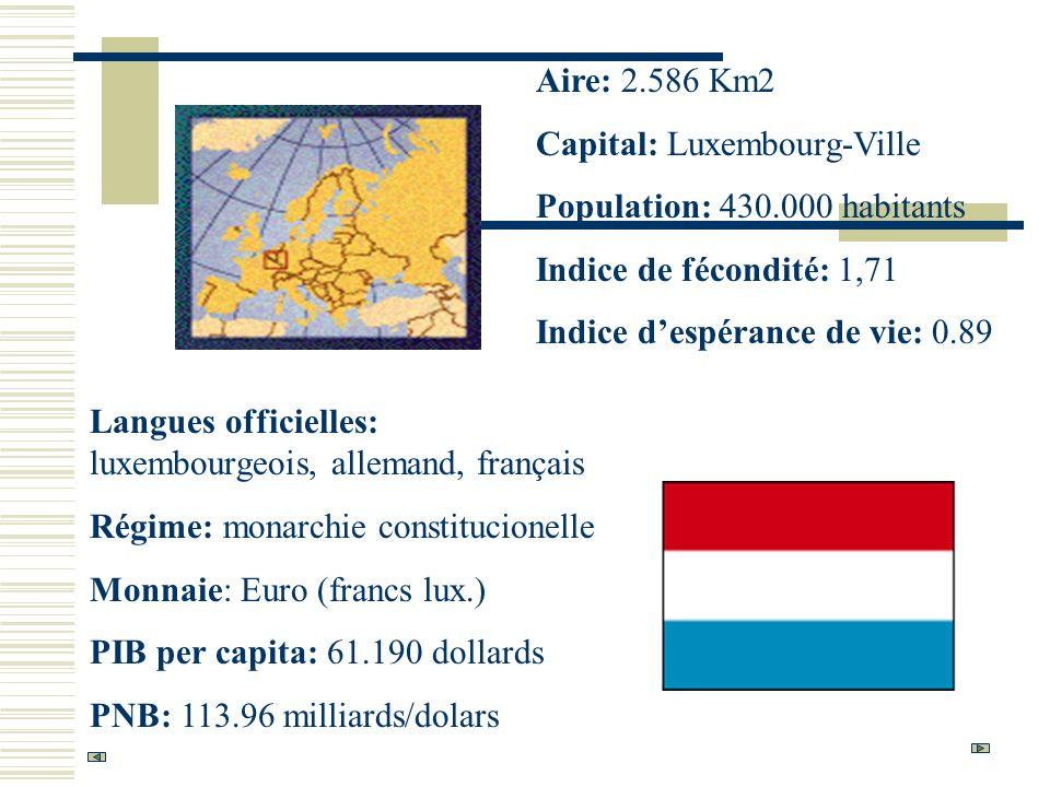 Aire: 2.586 Km2 Capital: Luxembourg-Ville Population: 430.000 habitants Indice de fécondité: 1,71 Indice despérance de vie: 0.89 Langues officielles: