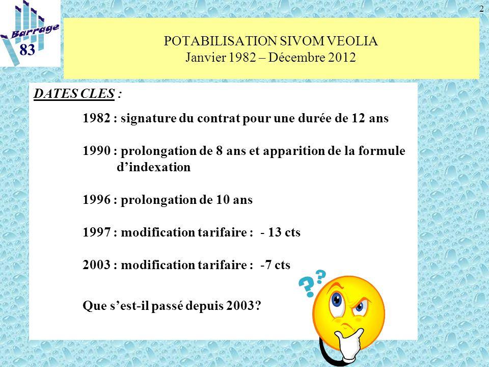 2 POTABILISATION SIVOM VEOLIA Janvier 1982 – Décembre 2012 DATES CLES : 1982 : signature du contrat pour une durée de 12 ans 1990 : prolongation de 8