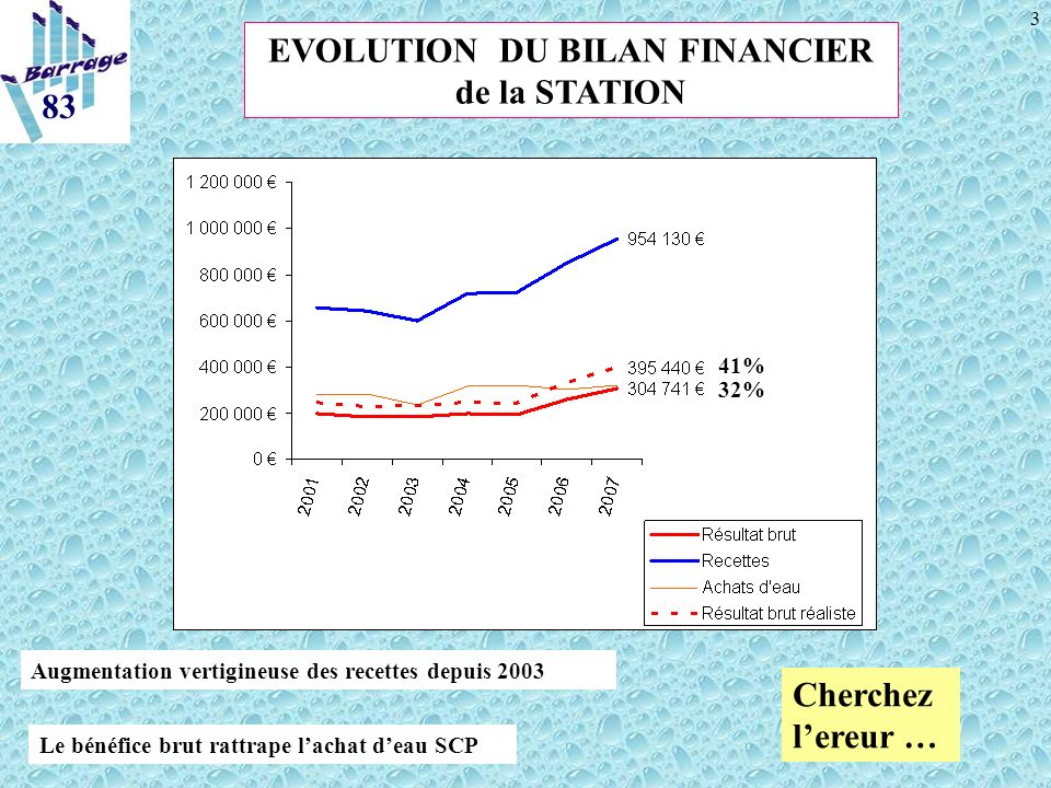 3 Augmentation vertigineuse des recettes depuis 2003 Le bénéfice brut rattrape lachat deau SCP EVOLUTION DU BILAN FINANCIER de la STATION Cherchez lereur … 32% 41%