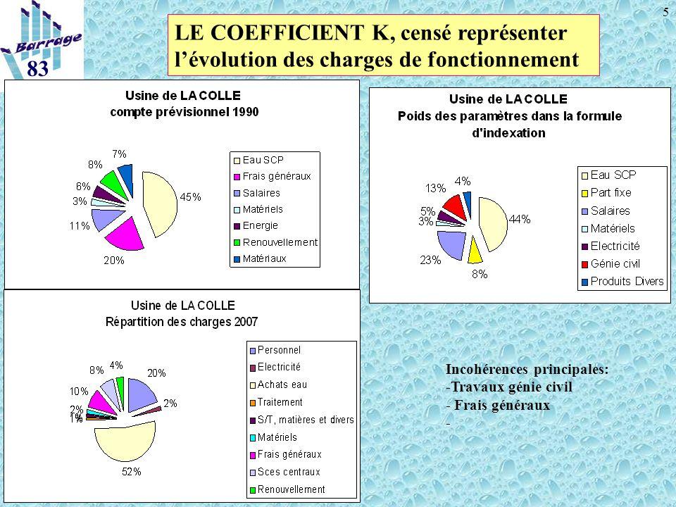 5 83 LE COEFFICIENT K, censé représenter lévolution des charges de fonctionnement Incohérences principales: -Travaux génie civil - Frais généraux -
