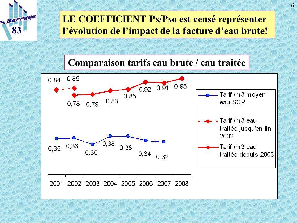 6 Comparaison tarifs eau brute / eau traitée 83 LE COEFFICIENT Ps/Pso est censé représenter lévolution de limpact de la facture deau brute!