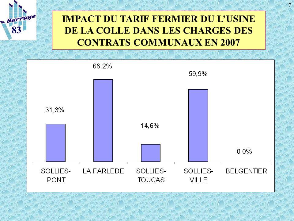 7 83 IMPACT DU TARIF FERMIER DU LUSINE DE LA COLLE DANS LES CHARGES DES CONTRATS COMMUNAUX EN 2007