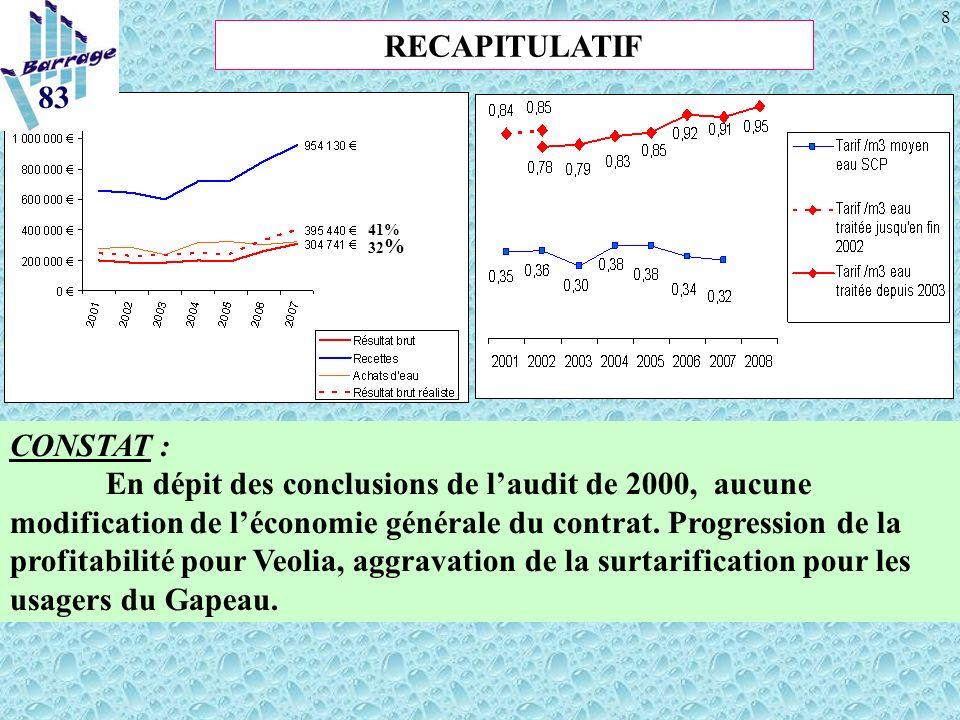 8 CONSTAT : En dépit des conclusions de laudit de 2000, aucune modification de léconomie générale du contrat. Progression de la profitabilité pour Veo