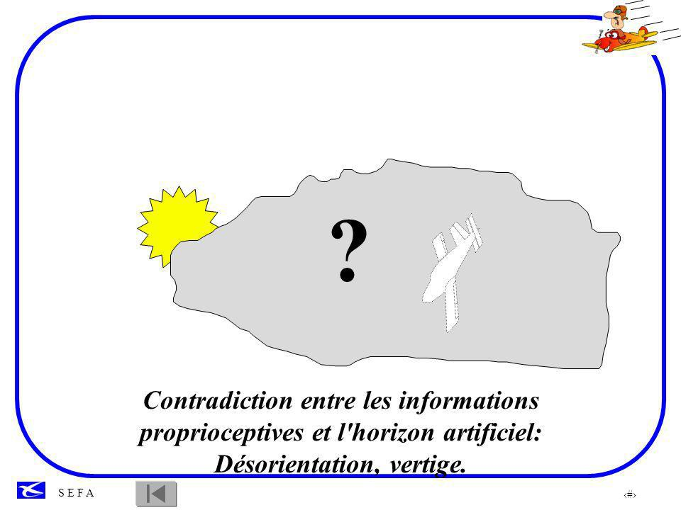 17 S E F A ? Contradiction entre les informations proprioceptives et l'horizon artificiel: Désorientation, vertige.