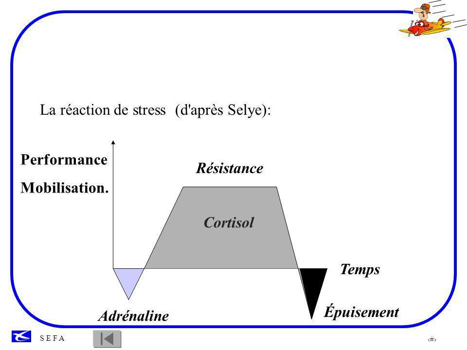 30 S E F A Performance Stress A un certain niveau, le stress est positif et génère de bonnes performances à condition de ne pas dépasser le point de rupture.