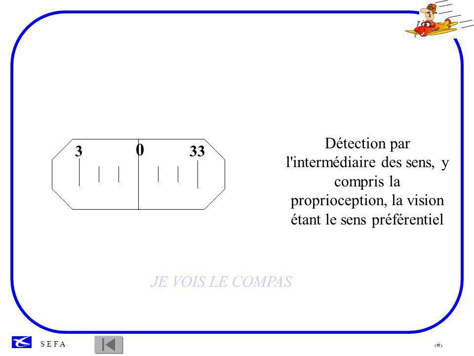 54 S E F A 333 0 Je lis le cap 360 Le cap que je dois suivre est le 030 J IDENTIFIE L INFORMATION DU COMPAS