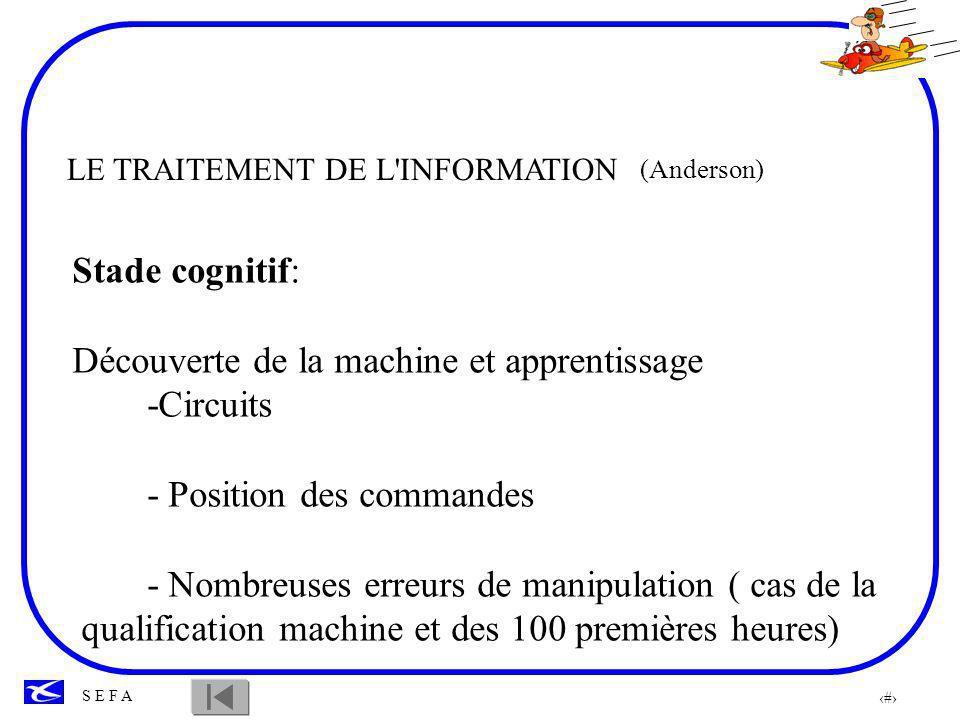 63 S E F A LE TRAITEMENT DE L INFORMATION (Anderson) Stade associatif Développement des règles et des schémas spécifiques à la nouvelle machine -Prend ses habitudes.