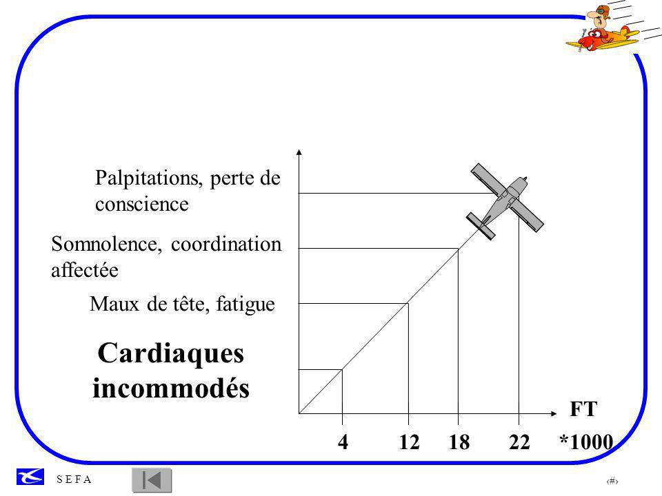 7 S E F A 4121822 FT *1000 Palpitations, perte de conscience Somnolence, coordination affectée Maux de tête, fatigue Cardiaques incommodés