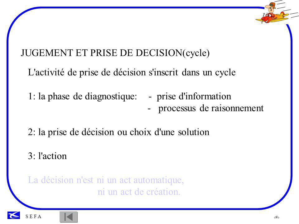 87 S E F A Date/Heure butoir pour la décision DECISION Savoir-faire Action Analyse situation Temps disponible situation dynamique
