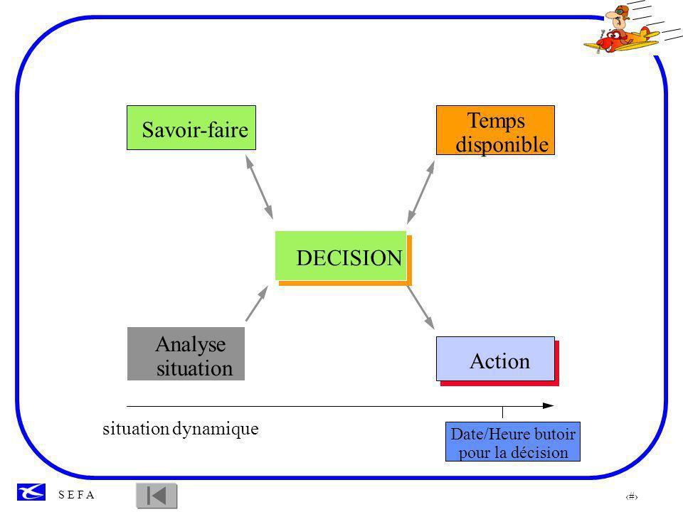88 S E F A Les différents modèles de decisions Modèles normatifs: modèles de type mathématique.