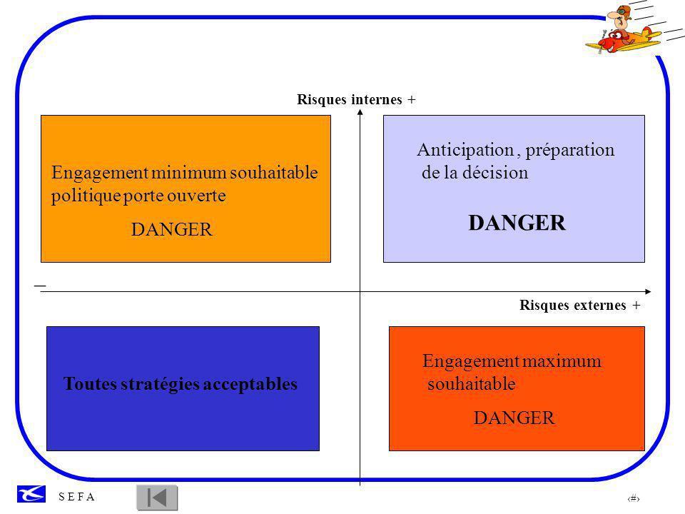 92 S E F A La préparation de la décision n exclut pas la mauvaise décision, l erreur d interprétation.