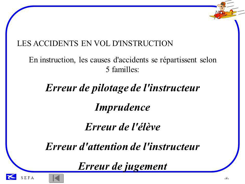 98 S E F A LES ACCIDENTS EN VOL D'INSTRUCTION En instruction, les causes d'accidents se répartissent selon 5 familles: Erreur de pilotage de l'instruc