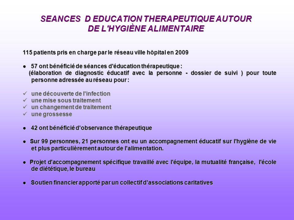 SEANCES D EDUCATION THERAPEUTIQUE AUTOUR DE L'HYGIÈNE ALIMENTAIRE 115 patients pris en charge par le réseau ville hôpital en 2009 57 ont bénéficié de