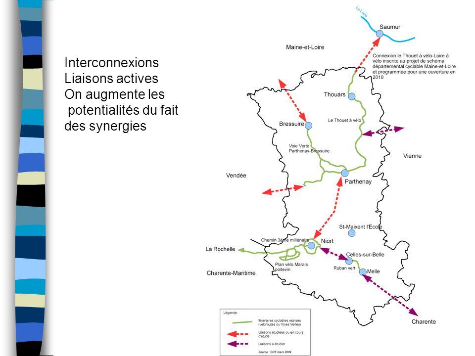 Interconnexions Liaisons actives On augmente les potentialités du fait des synergies