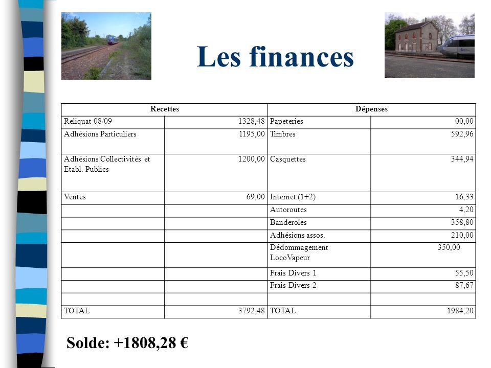 Les finances RecettesDépenses Reliquat 08/091328,48Papeteries00,00 Adhésions Particuliers1195,00Timbres592,96 Adhésions Collectivités et Etabl. Public