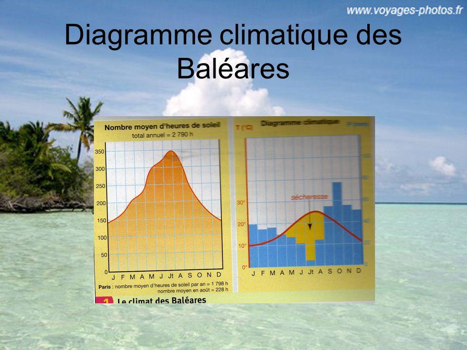 Diagramme climatique des Baléares