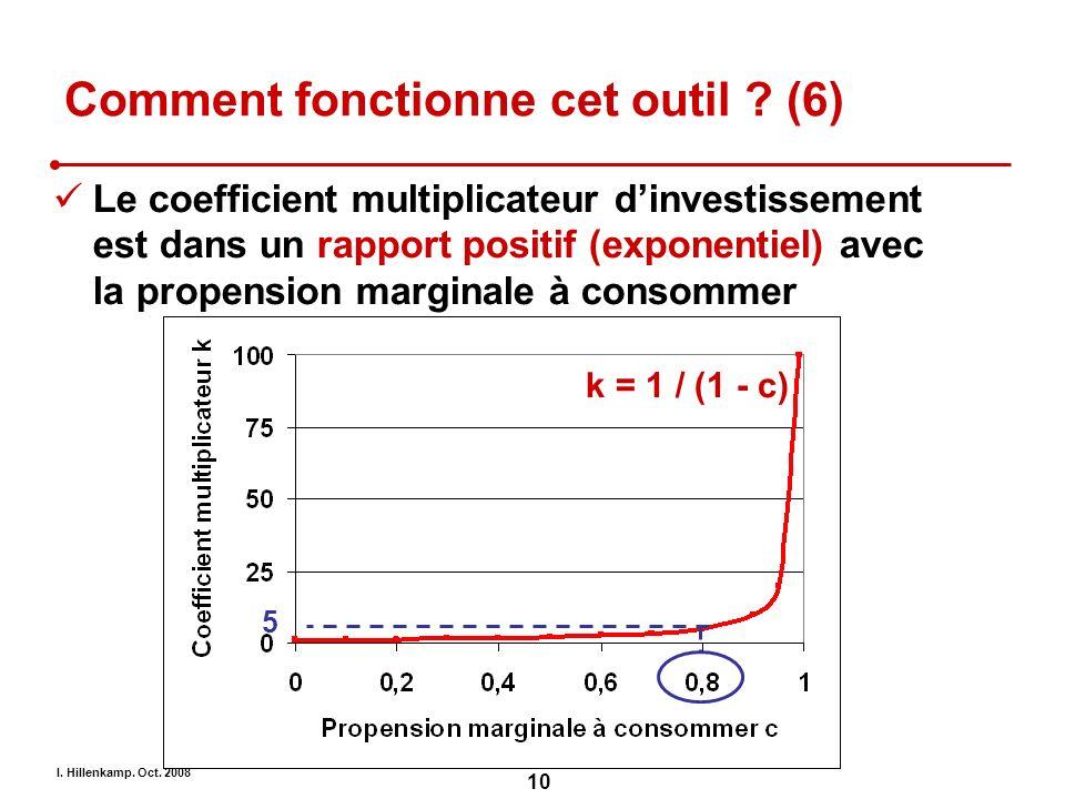 I. Hillenkamp. Oct. 2008 10 Comment fonctionne cet outil ? (6) k = 1 / (1 - c) 5 Le coefficient multiplicateur dinvestissement est dans un rapport pos