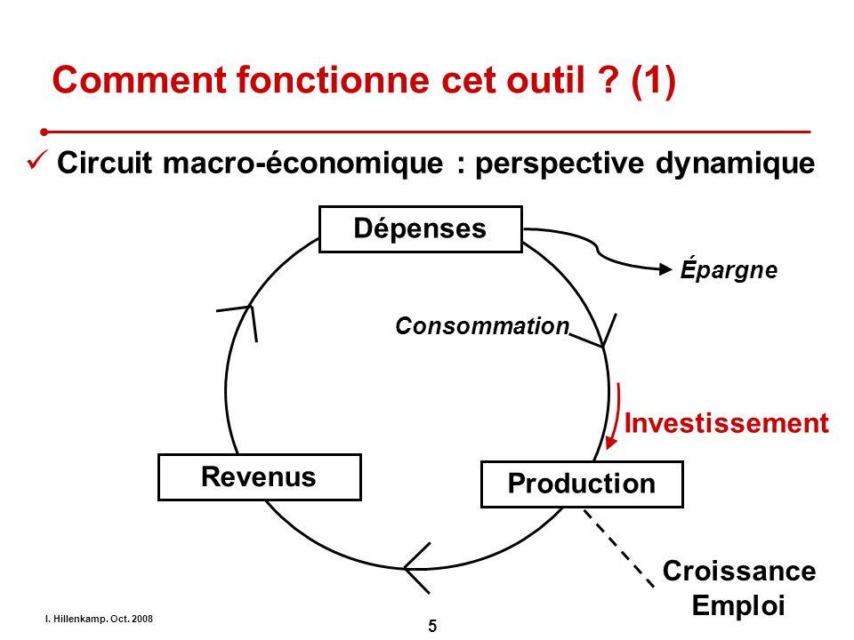 I. Hillenkamp. Oct. 2008 5 Comment fonctionne cet outil ? (1) Circuit macro-économique : perspective dynamique Dépenses Production Revenus Investissem