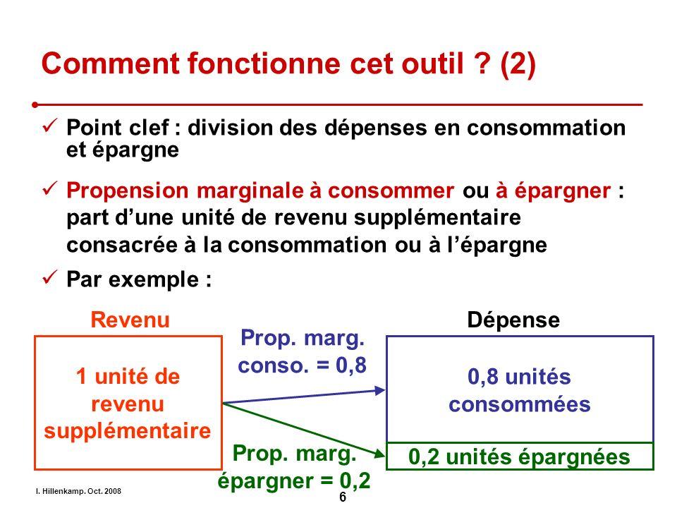 I. Hillenkamp. Oct. 2008 6 Comment fonctionne cet outil ? (2) Point clef : division des dépenses en consommation et épargne Propension marginale à con