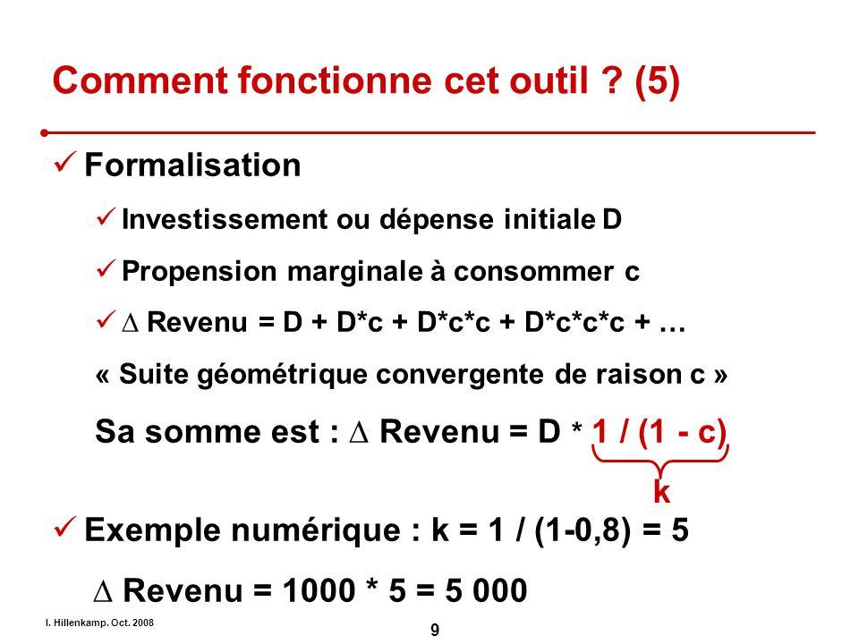 I. Hillenkamp. Oct. 2008 9 Comment fonctionne cet outil ? (5) Formalisation Investissement ou dépense initiale D Propension marginale à consommer c Re