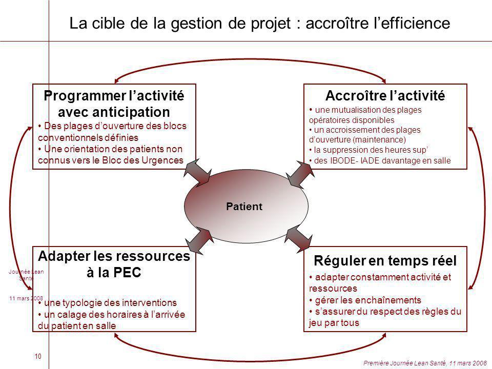 Journée Lean Santé 11 mars 2008 Première Journée Lean Santé, 11 mars 2008 10 La cible de la gestion de projet : accroître lefficience Patient Programm