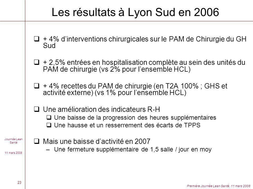 Journée Lean Santé 11 mars 2008 Première Journée Lean Santé, 11 mars 2008 23 Les résultats à Lyon Sud en 2006 + 4% dinterventions chirurgicales sur le