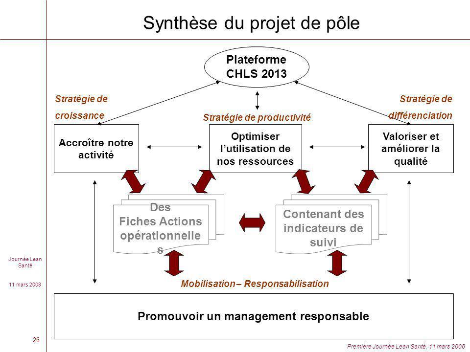 Journée Lean Santé 11 mars 2008 Première Journée Lean Santé, 11 mars 2008 26 Synthèse du projet de pôle Plateforme CHLS 2013 Accroître notre activité