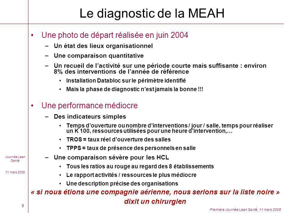 Journée Lean Santé 11 mars 2008 Première Journée Lean Santé, 11 mars 2008 8 Le diagnostic de la MEAH Une photo de départ réalisée en juin 2004 –Un éta