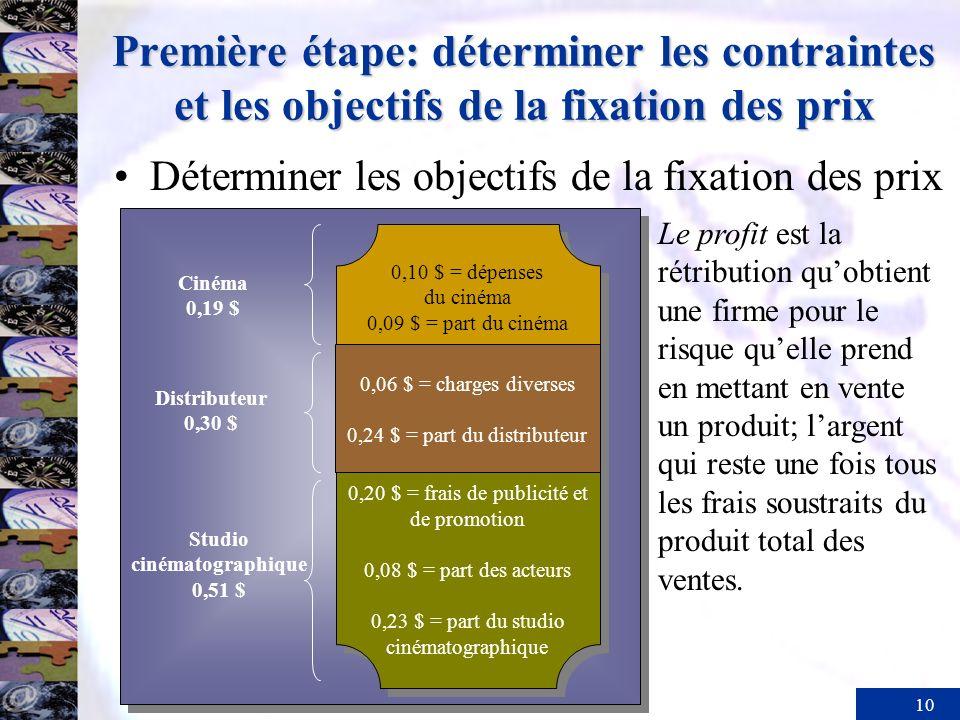 10 Première étape: déterminer les contraintes et les objectifs de la fixation des prix 0,06 $ = charges diverses 0,24 $ = part du distributeur 0,06 $