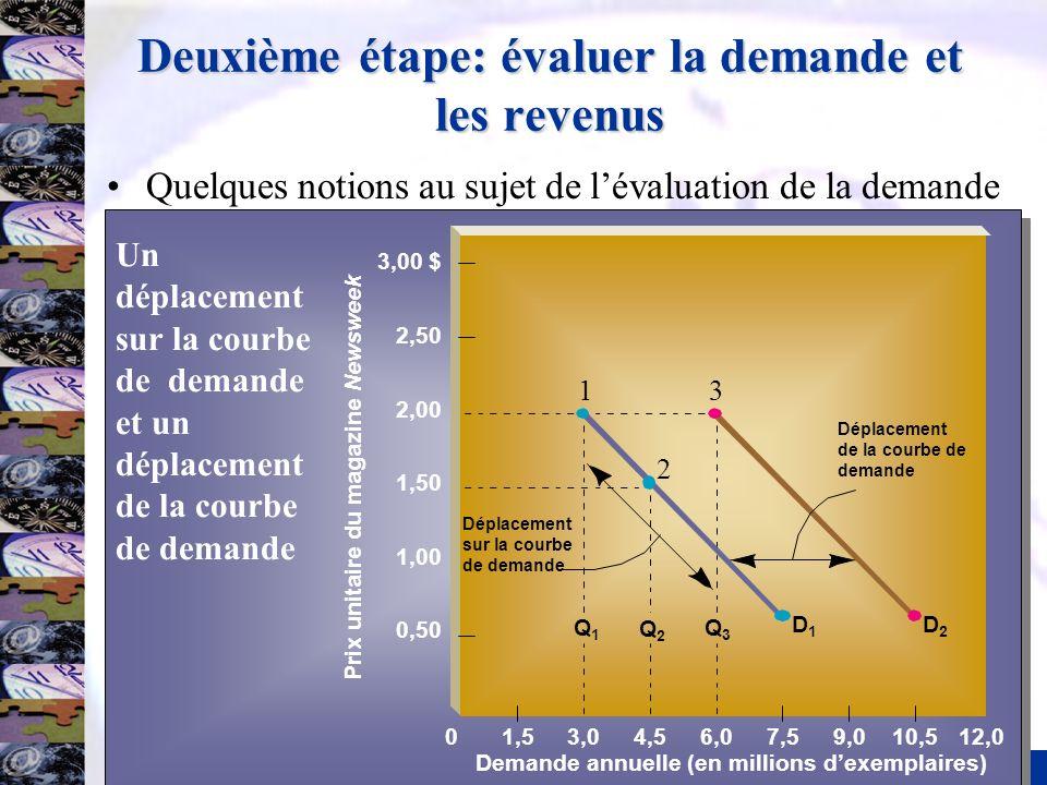 12 Deuxième étape: évaluer la demande et les revenus Quelques notions au sujet de lévaluation de la demande 1,53,04,56,07,59,010,512,00 Demande annuel