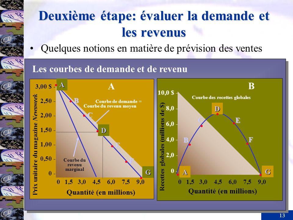 13 Deuxième étape: évaluer la demande et les revenus Quelques notions en matière de prévision des ventes Quantité (en millions) 10,0 $ - 8,0 - 6,0 - 4