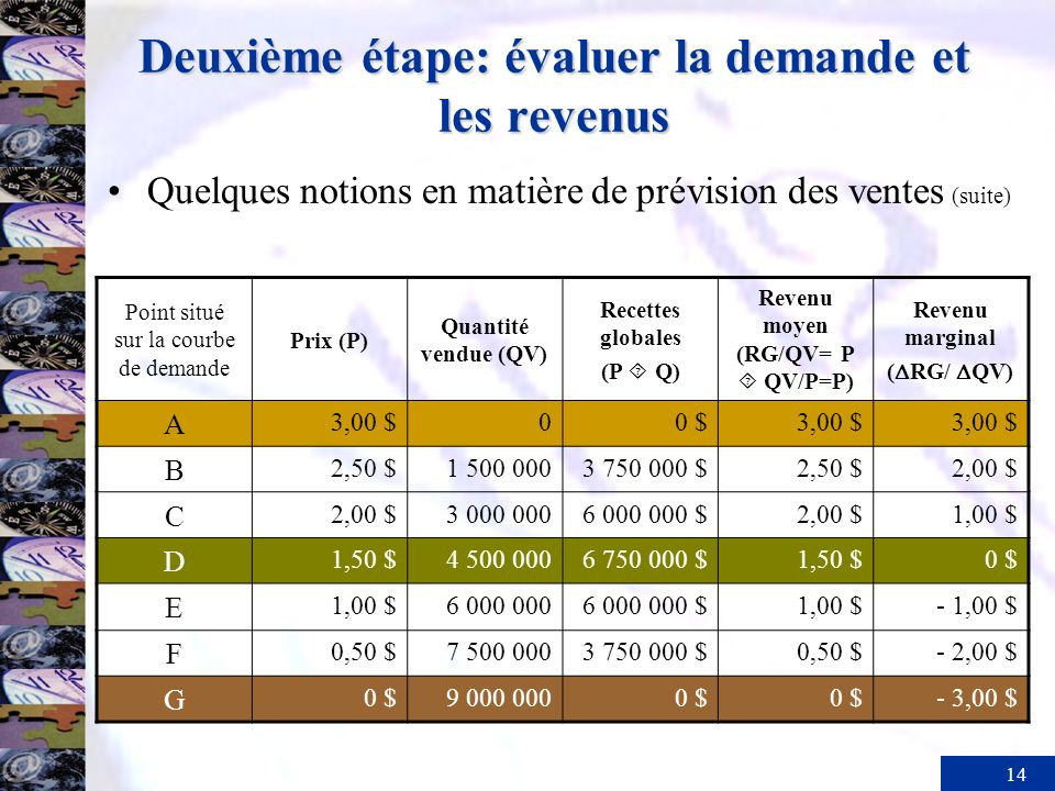 14 Deuxième étape: évaluer la demande et les revenus Quelques notions en matière de prévision des ventes (suite) Point situé sur la courbe de demande