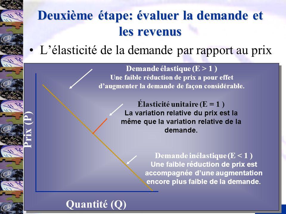 15 Deuxième étape: évaluer la demande et les revenus Lélasticité de la demande par rapport au prix Prix (P) Quantité (Q) Demande inélastique (E < 1 )