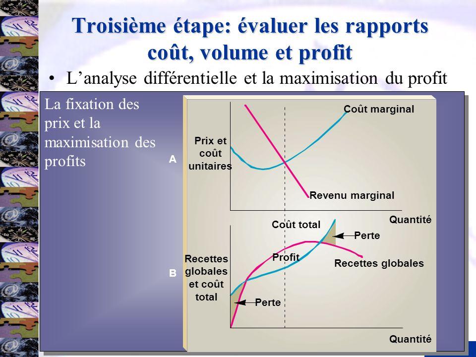 17 Troisième étape: évaluer les rapports coût, volume et profit Lanalyse différentielle et la maximisation du profit Prix et coût unitaires Recettes g