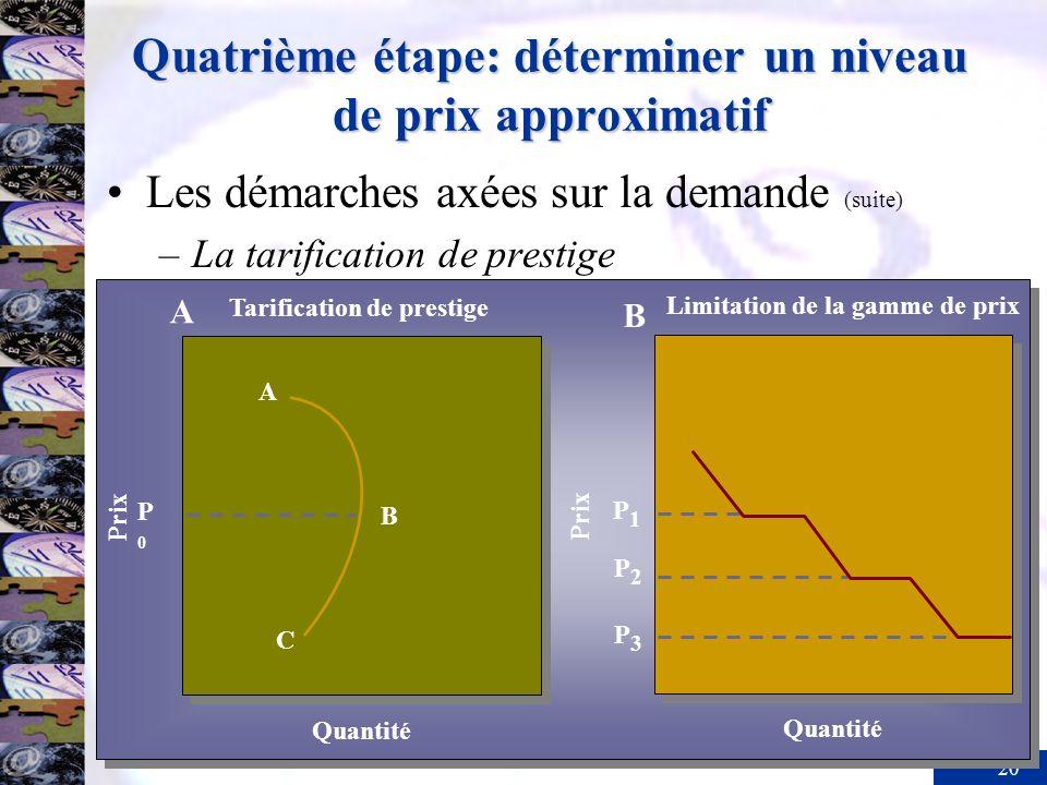 20 Quatrième étape: déterminer un niveau de prix approximatif Les démarches axées sur la demande (suite) –La tarification de prestige A B C P0P0 Quant