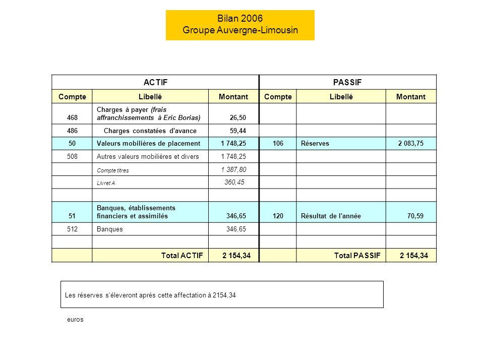 Les réserves s'éleveront après cette affectation à 2154,34 euros ACTIFPASSIF CompteLibelléMontantCompteLibelléMontant 468 Charges à payer (frais affra