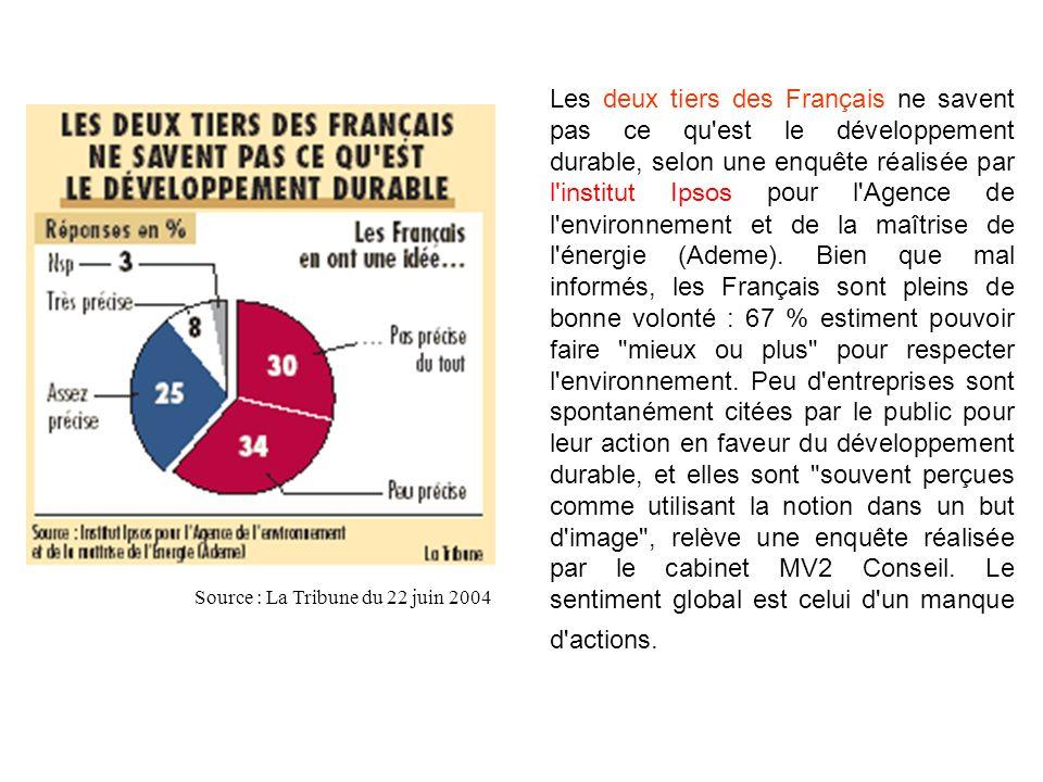 Les deux tiers des Français ne savent pas ce qu'est le développement durable, selon une enquête réalisée par l'institut Ipsos pour l'Agence de l'envir