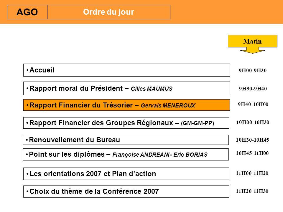 Rapport Financier du Trésorier – Gervais MENEROUX Renouvellement du Bureau Point sur les diplômes – Françoise ANDREANI - Eric BORIAS AGO Ordre du jour Rapport Financier des Groupes Régionaux – (GM-GM-PP) Matin 9H00-9H30 10H30-10H45 9H40-10H00 11H00-11H20 11H20-11H30 Rapport moral du Président – Gilles MAUMUS Accueil Les orientations 2007 et Plan daction Choix du thème de la Conférence 2007 9H30-9H40 10H00-10H30 10H45-11H00