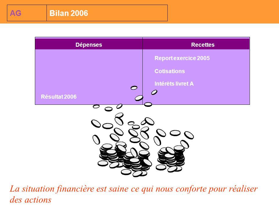 DépensesRecettes Report exercice 2005 Cotisations Résultat 2006 Intérêts livret A AGBilan 2006 La situation financière est saine ce qui nous conforte