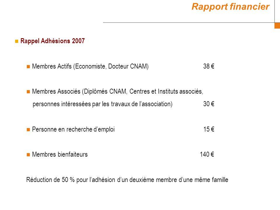 Rappel Adhésions 2007 Membres Actifs (Economiste, Docteur CNAM) 38 Membres Associés (Diplômés CNAM, Centres et Instituts associés, personnes intéressé