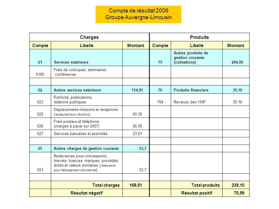 ChargesProduits CompteLibelléMontantCompteLibelléMontant 61Services extérieurs 75 Autres produits de gestion courante (cotisations) 204,00 6185 Frais