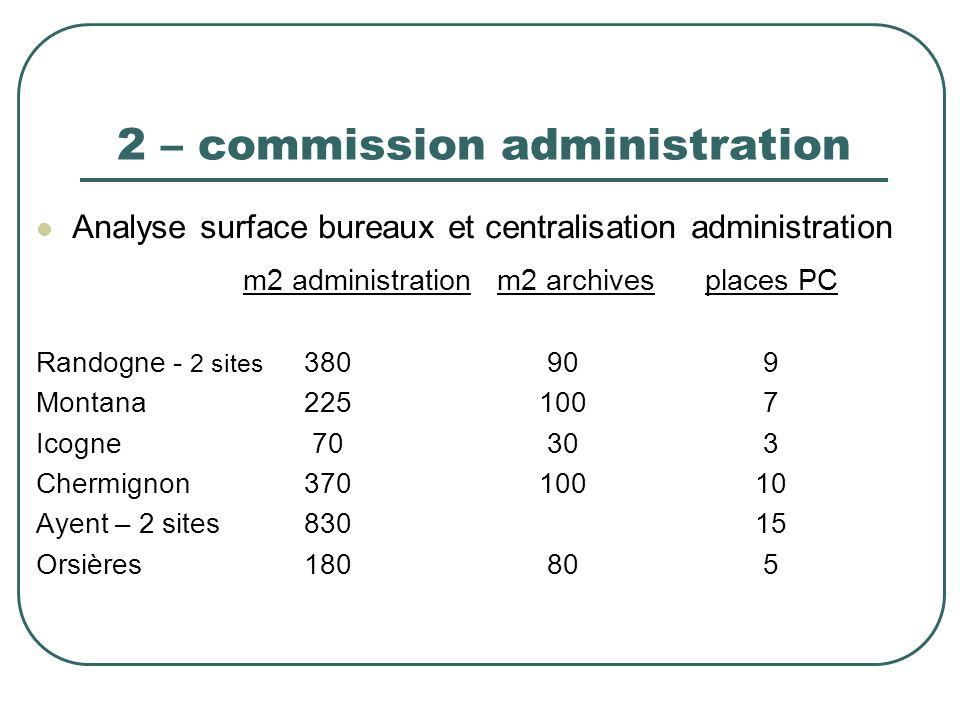 2 – commission administration Analyse surface bureaux et centralisation administration m2 administrationm2 archivesplaces PC Randogne - 2 sites 380909