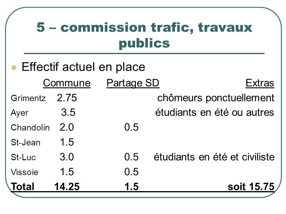 5 – commission trafic, travaux publics Effectif actuel en place Commune Partage SDExtras Grimentz 2.75 chômeurs ponctuellement Ayer 3.5étudiants en ét