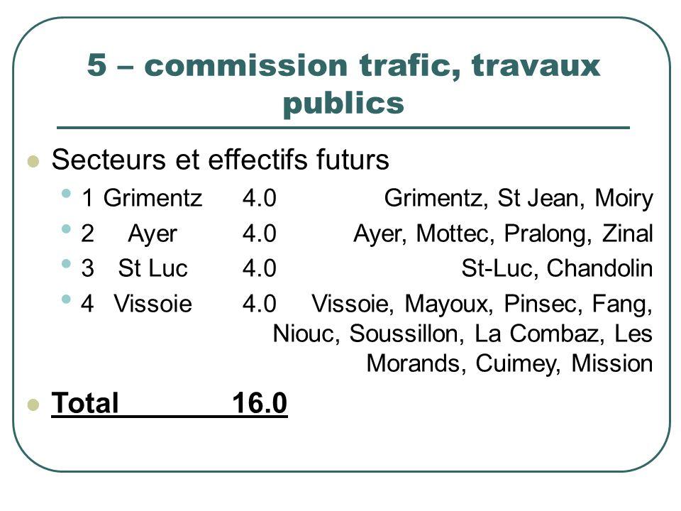 5 – commission trafic, travaux publics Secteurs et effectifs futurs 1Grimentz4.0Grimentz, St Jean, Moiry 2Ayer4.0Ayer, Mottec, Pralong, Zinal 3St Luc4