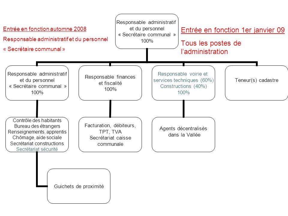 Entrée en fonction 1er janvier 09 Tous les postes de ladministration Entrée en fonction automne 2008 Responsable administratif et du personnel « Secré