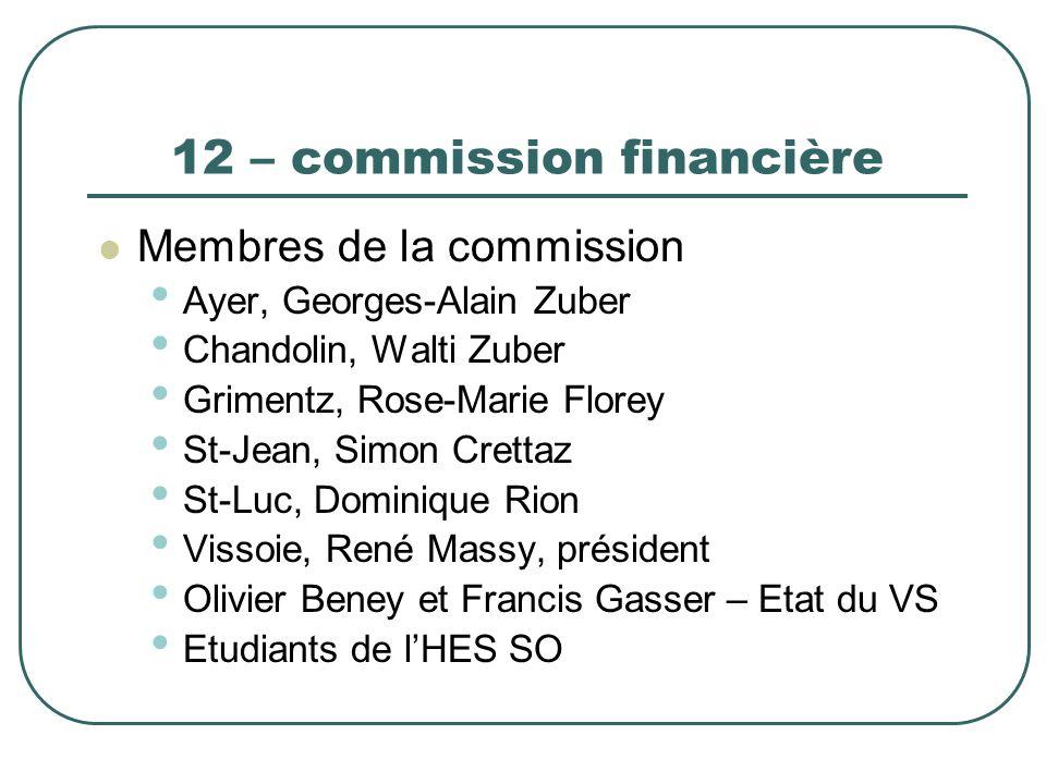 12 – commission financière Membres de la commission Ayer, Georges-Alain Zuber Chandolin, Walti Zuber Grimentz, Rose-Marie Florey St-Jean, Simon Cretta